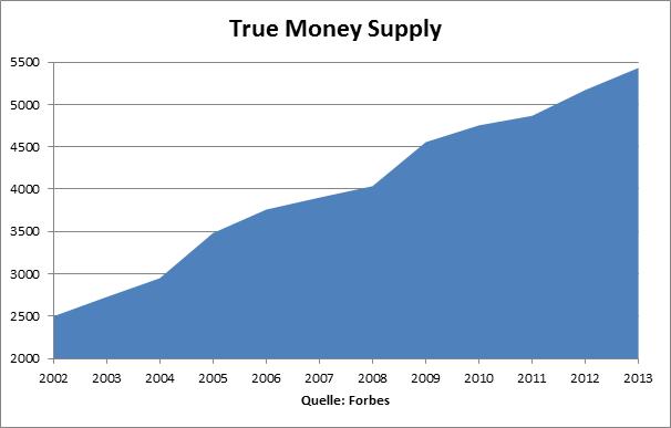 money-supply