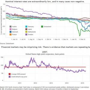 20150325_Kapitalmaerkte2010-201503-gross